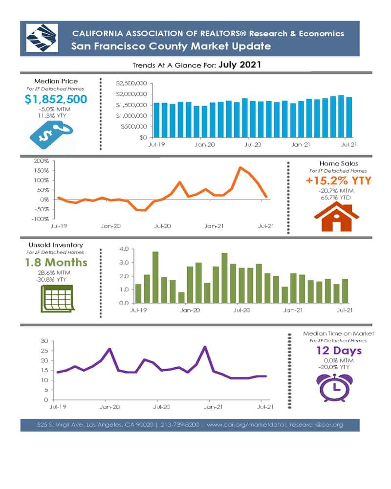 Tendances du marché immobilier de San Francisco