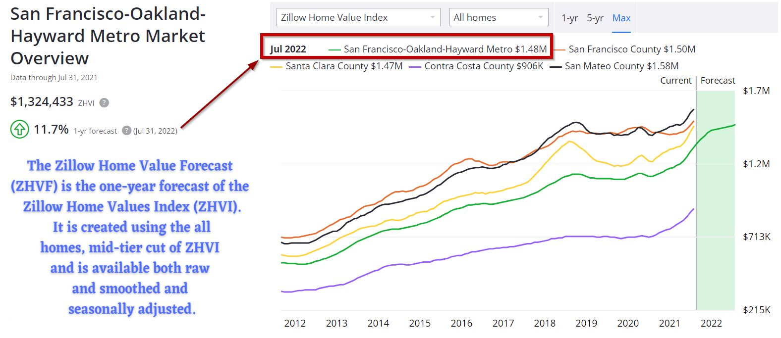 Prévisions du marché du logement dans la région de la baie de San Francisco