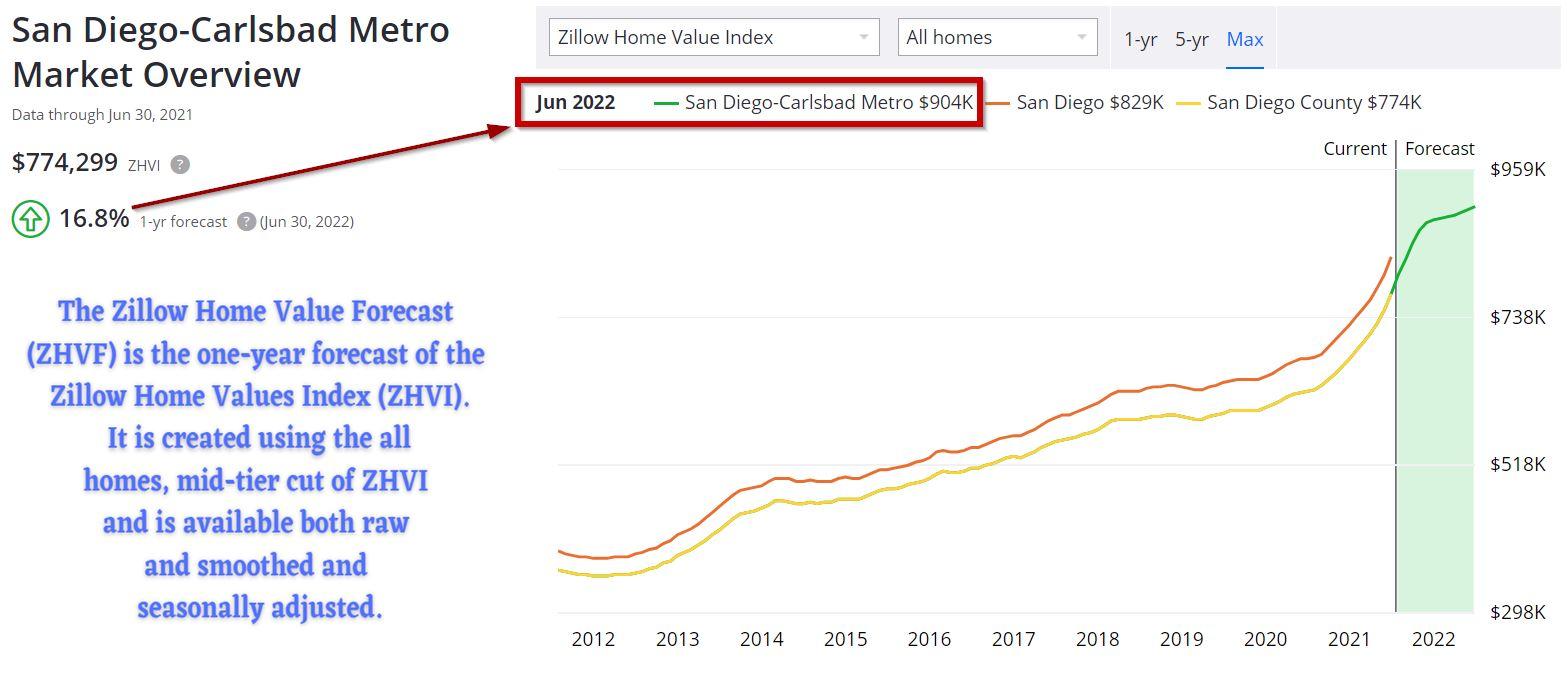 Prévisions du marché immobilier résidentiel de San Diego
