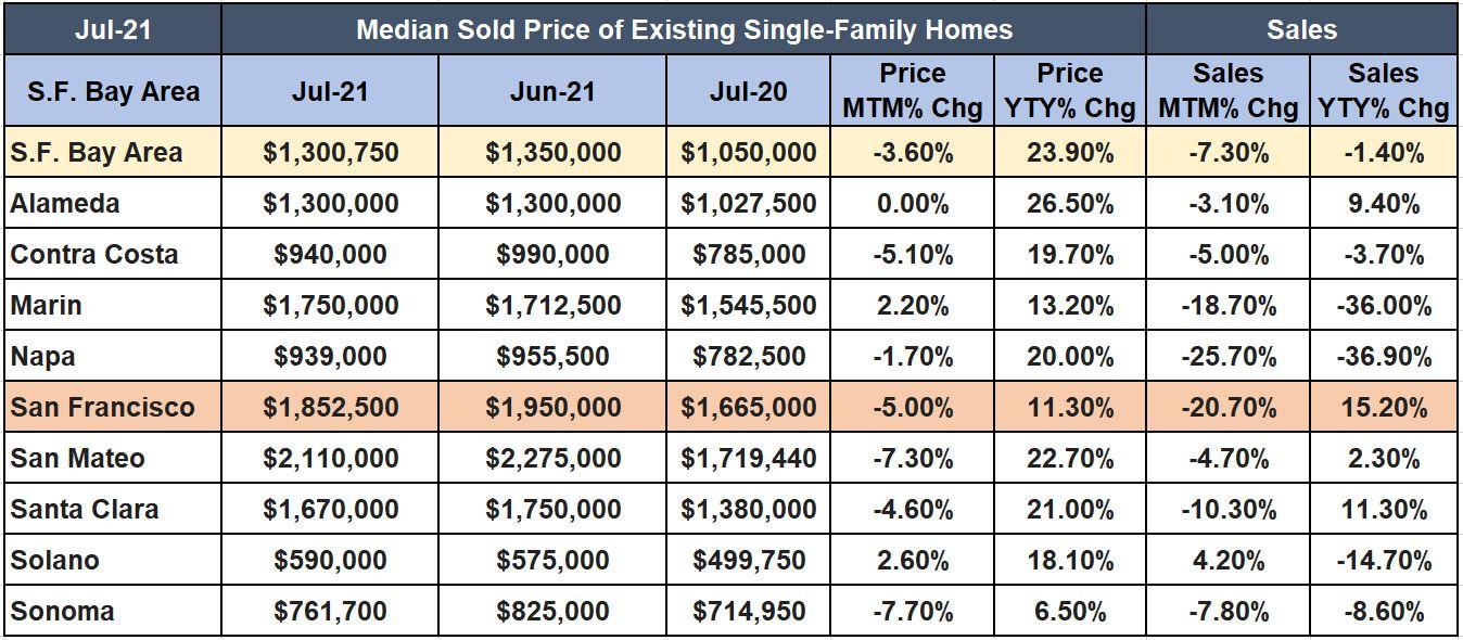 Tendances du marché immobilier de la région de la baie de San Francisco